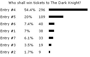 Dark Knight competition results