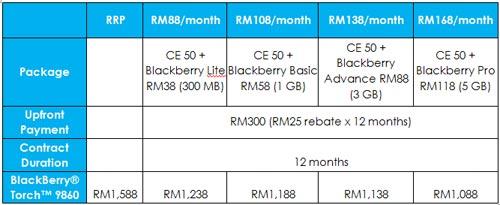 Celcom postpaid plans
