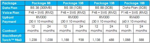 Celcom postpaid plans 2