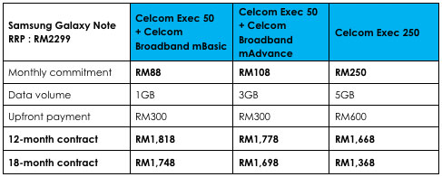 Galaxy Note plan with Celcom