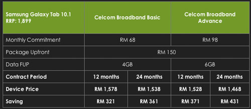 Celcom broadband plan with Samsung Galaxy Tab 10.1