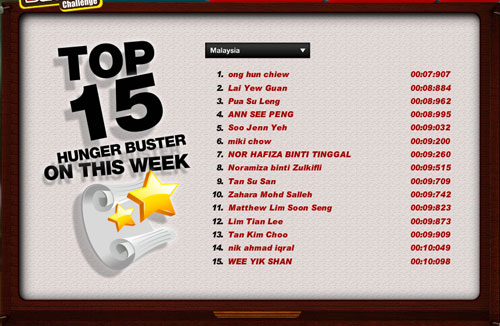 arghh the top 15 scorer