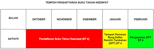 voter registration waiting period in Malaysia