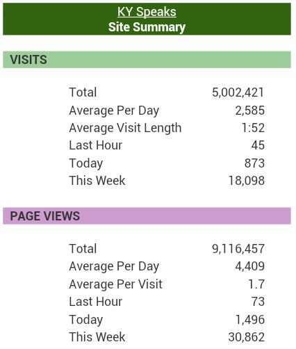 five million views on KYspeaks.com